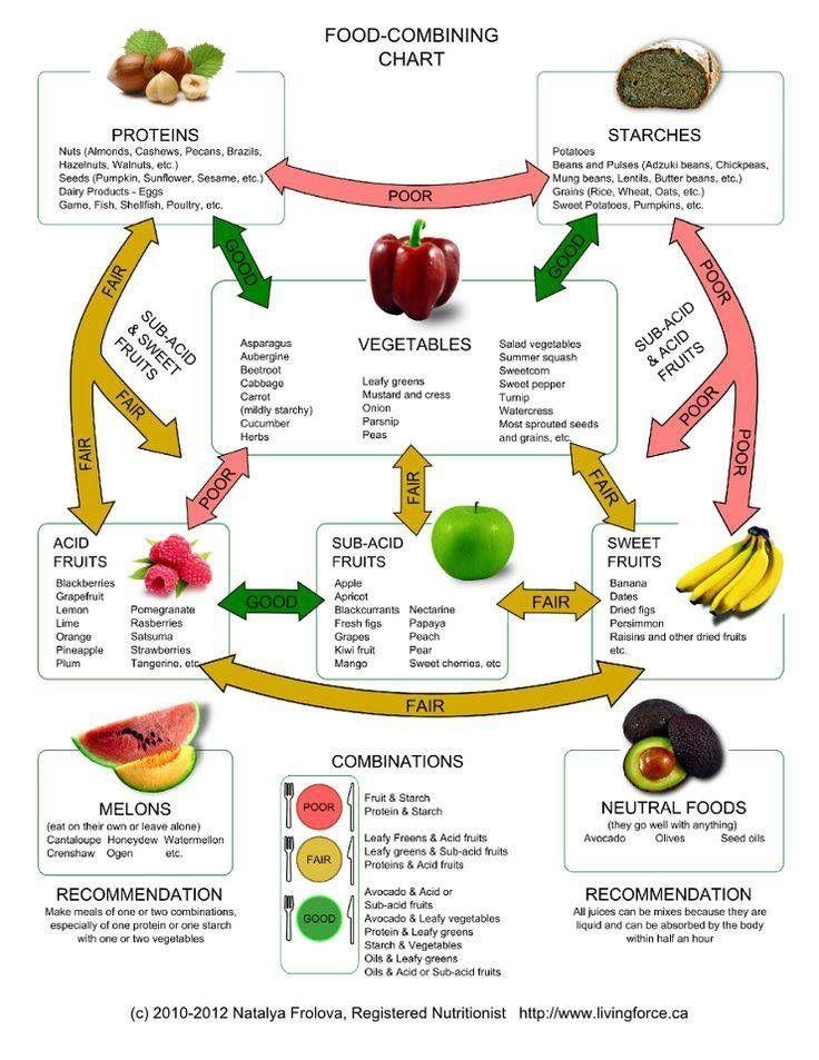 łączenie grup pokarmów zdrowie dieta rozdzielna